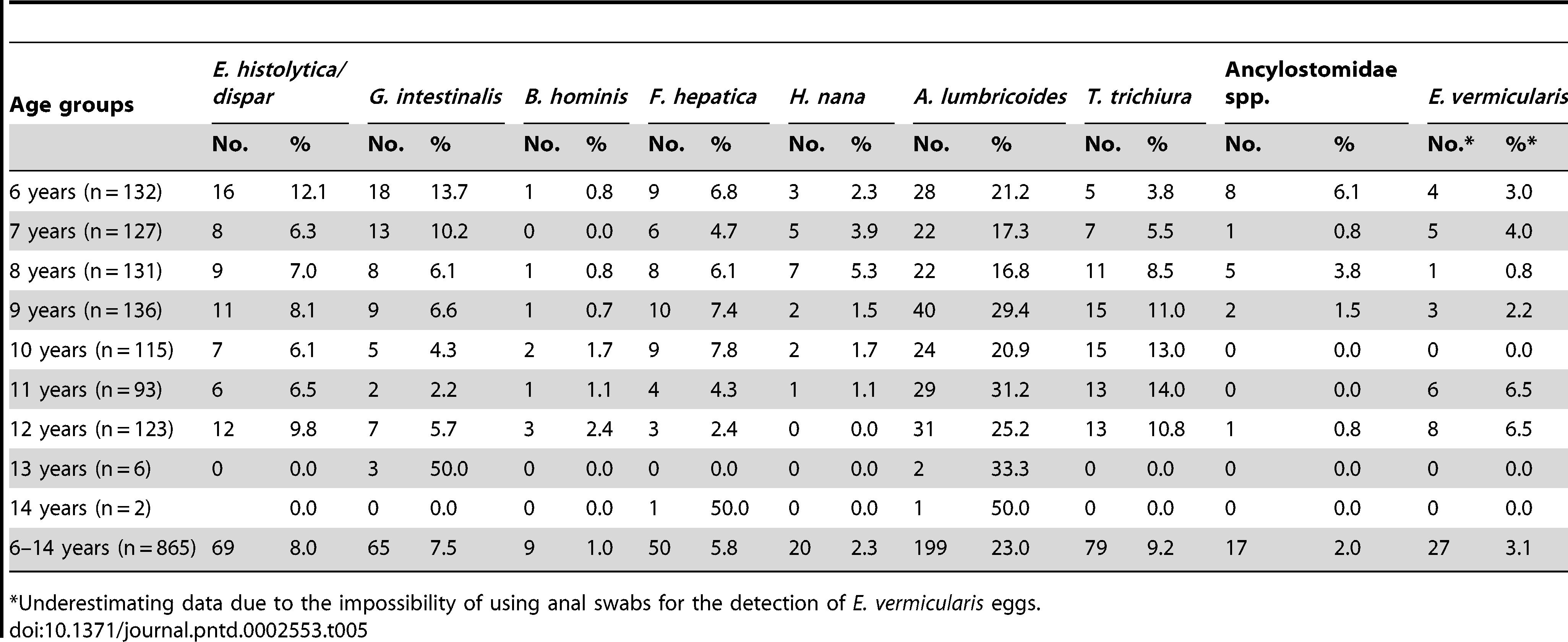 enterobius vermicularis nitazoxanid a családi férgek kezelése