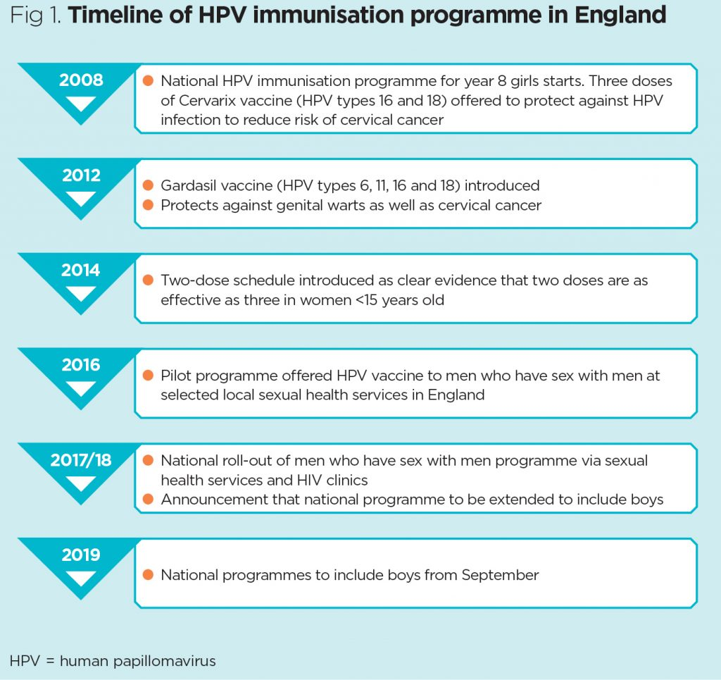 fáj-e az emberi papillomavírus elleni vakcina parazita gyógyszer az első 5 ember között